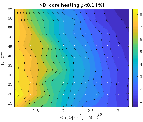Fraction of the total NBI power transferred to both plasma ions and electrons inside flux surface $\rho < 0.1$