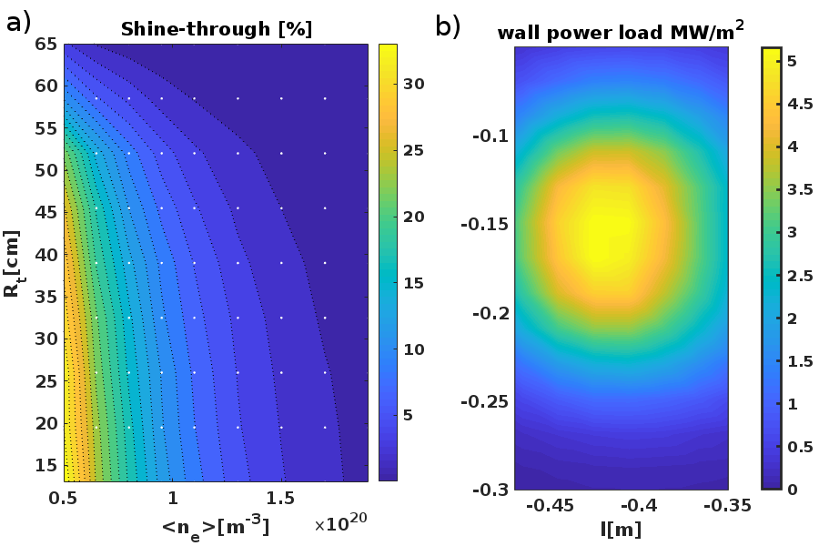 a) Shine through power fraction b) Shine-through power distribution on the central column ($<n_e>=1.1\cdot10^{-20}m^{-3}$  $R_t=40cm$)