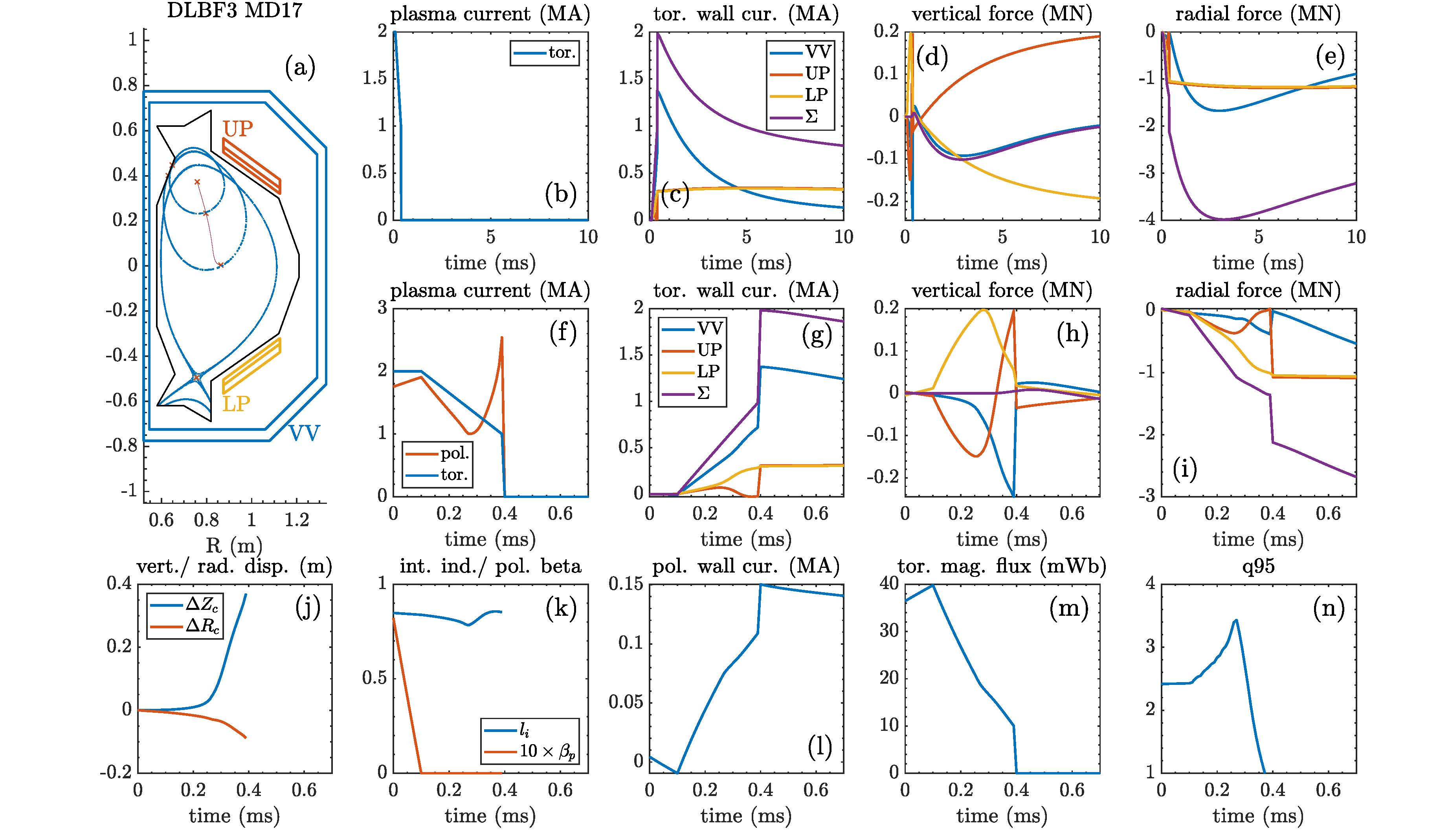 Dynamics of plasma and wall parameters for a TQ followed by a CQ and a fast VDE.