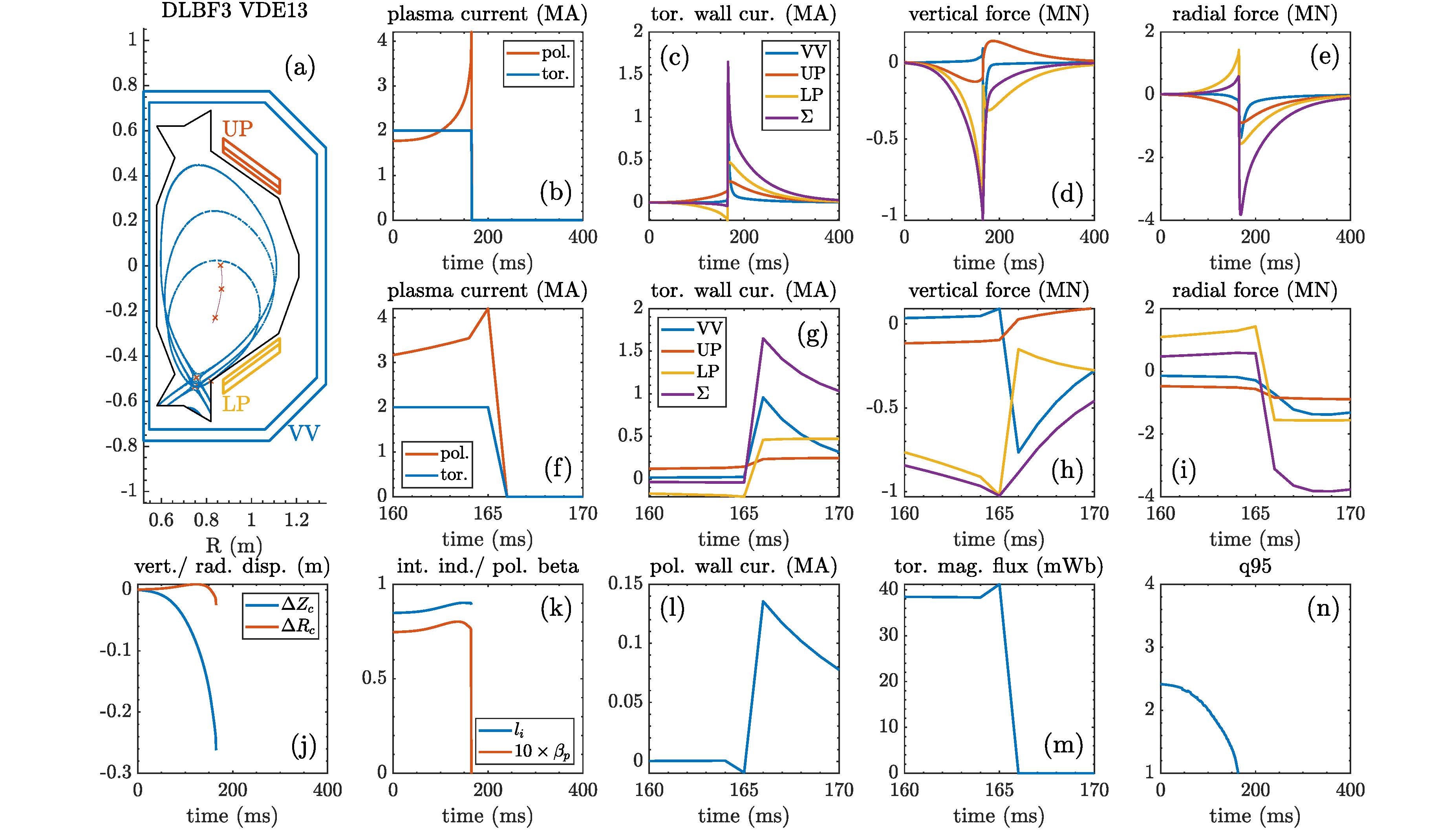 Dynamics of plasma and wall parameters for a slow VDE followed by a TQ and a CQ.